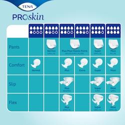 TENA ProSkin asortiman pouzdanih upijajućih inkontinencijskih proizvoda