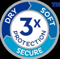 TENA ProSkin s TROSTRUKOM ZAŠTITOM za suhoću, mekoću i zaštitu od istjecanja urina za održavanje prirodnog zdravlja kože